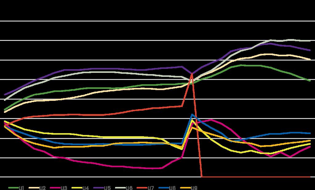 Ambine budget allocations Säästöpankki
